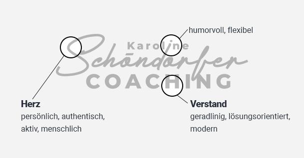 Logokonzept für Karoline Schöndorfer Coaching